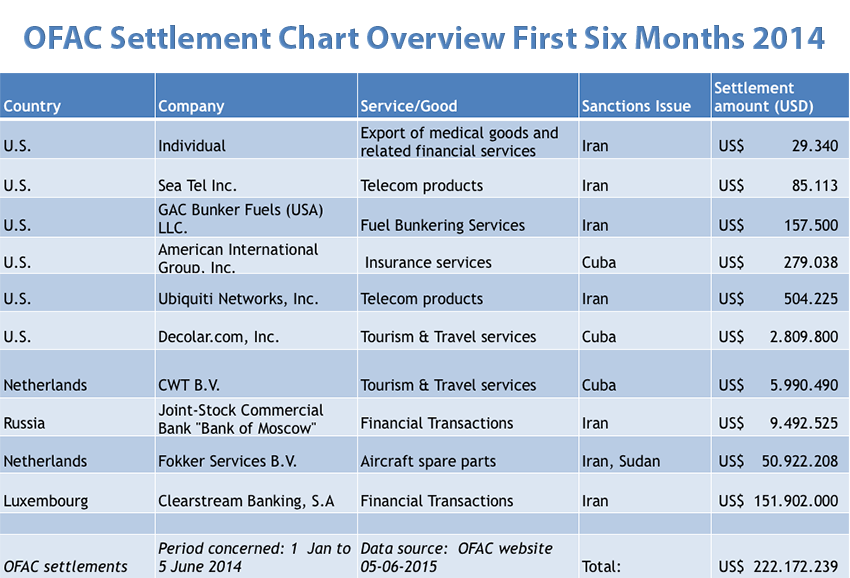 OFAC settlement chart for the 1st 6 months 2014